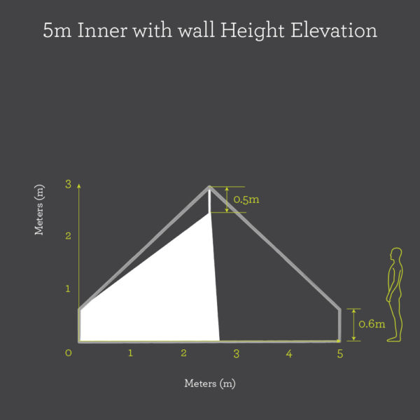 5m Inner With Wall height elevation